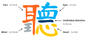 Chinese Character for Listening